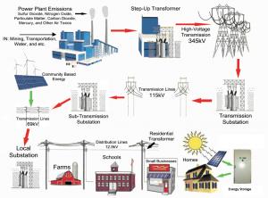 Solar & Wind Hybrid Energy System
